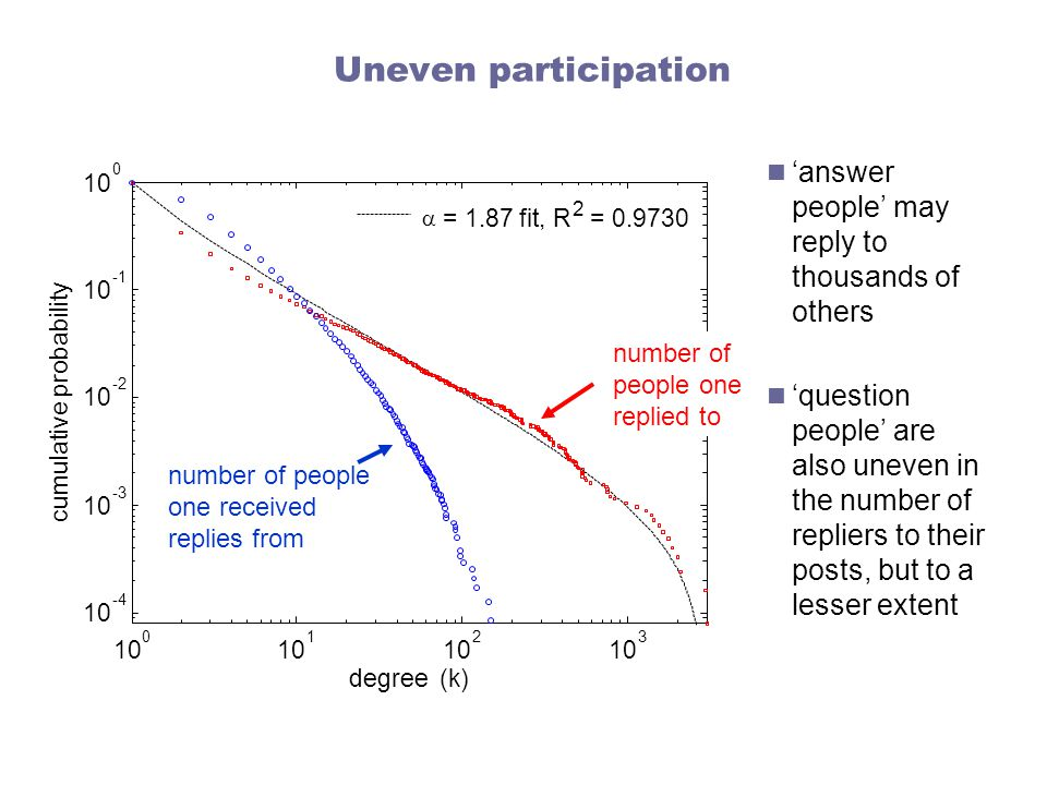 Uneven participation number of people one replied to 'answer people' may reply to thousands of others 'question people' are also uneven in the number of repliers to their posts, but to a lesser extent