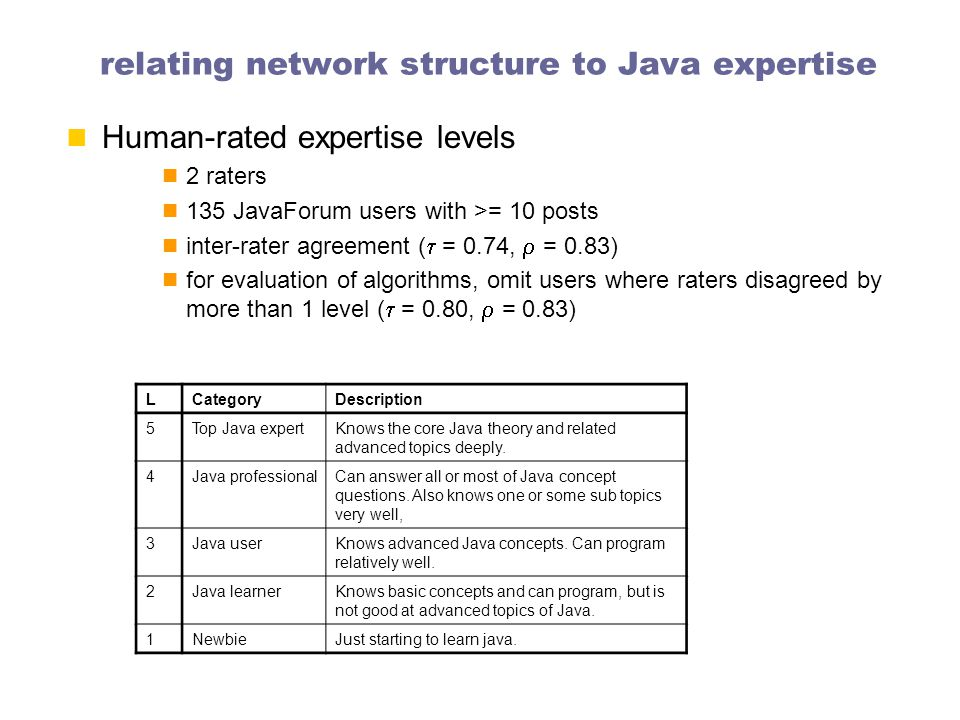 relating network structure to Java expertise Human-rated expertise levels 2 raters 135 JavaForum users with >= 10 posts inter-rater agreement (  = 0.74,  = 0.83) for evaluation of algorithms, omit users where raters disagreed by more than 1 level (  = 0.80,  = 0.83) LCategoryDescription 5Top Java expertKnows the core Java theory and related advanced topics deeply.