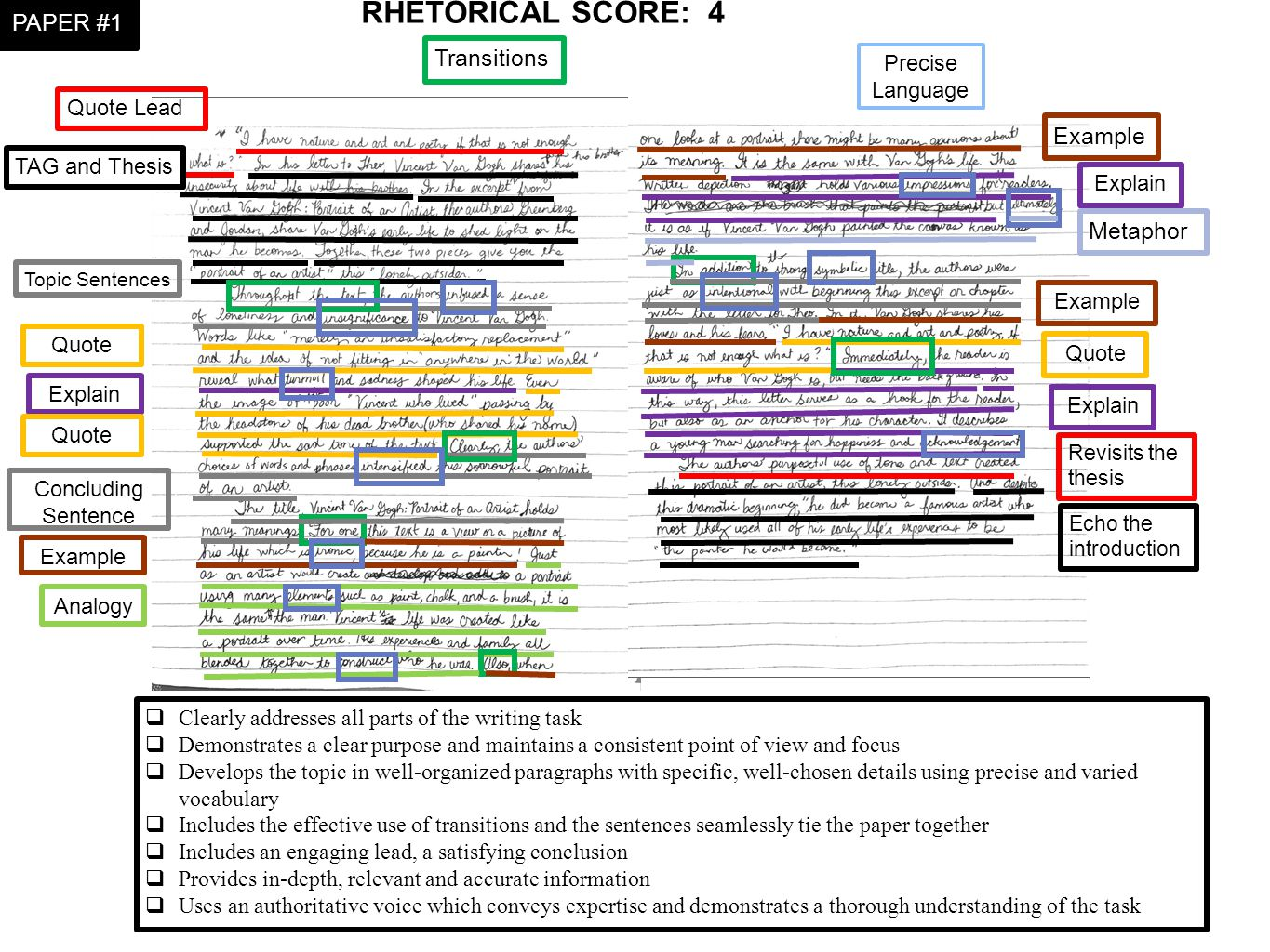 RHETORICAL SCORE:4  Clearly addresses all parts of the writing task  Demonstrates a clear purpose and maintains a consistent point of view and focus