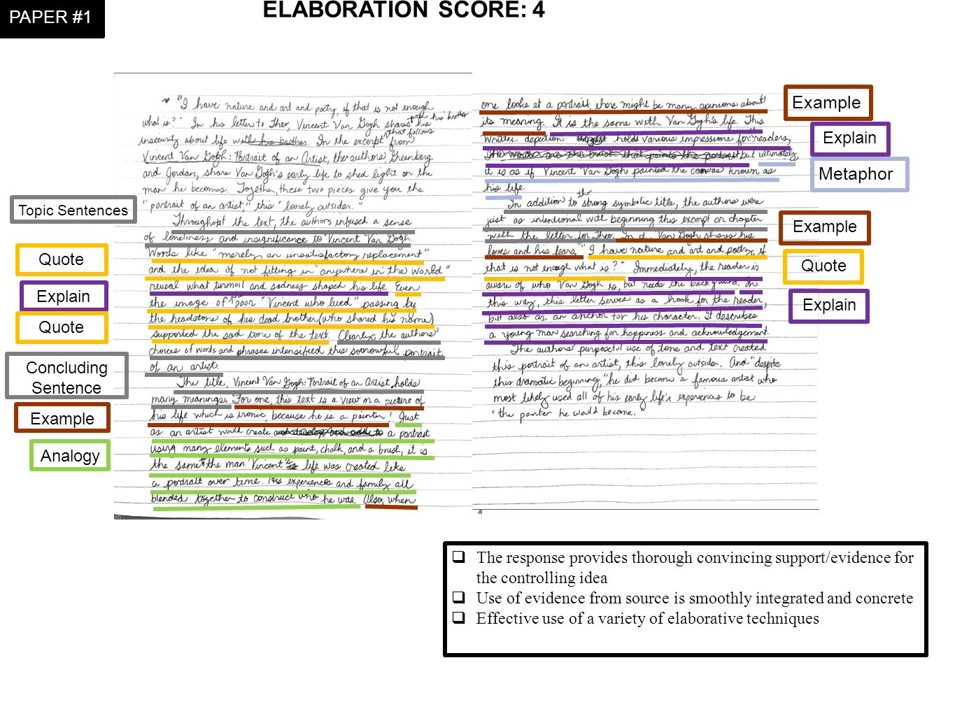 ELABORATION SCORE:4  The response provides thorough convincing support/evidence for the controlling idea  Use of evidence from source is smoothly in