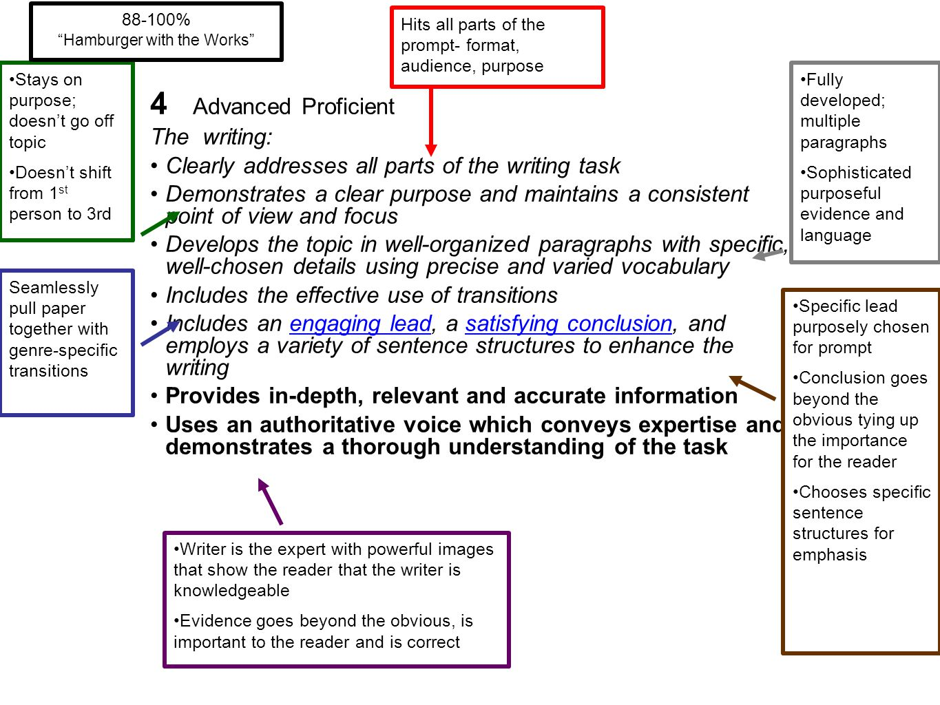 4 Advanced Proficient The writing: Clearly addresses all parts of the writing task Demonstrates a clear purpose and maintains a consistent point of vi