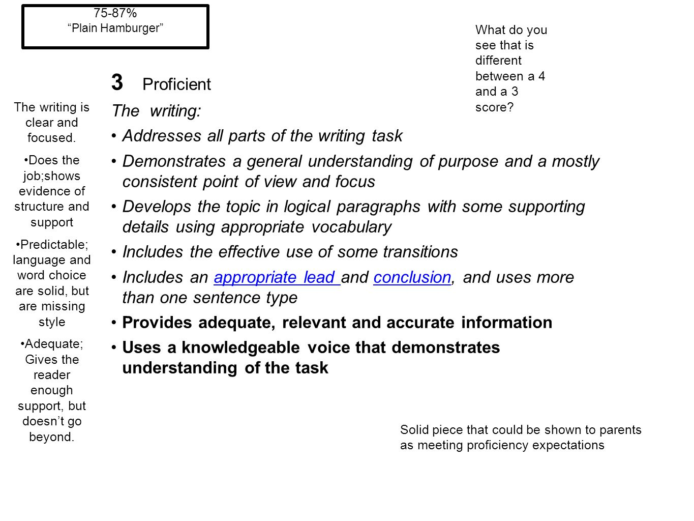 3 Proficient The writing: Addresses all parts of the writing task Demonstrates a general understanding of purpose and a mostly consistent point of vie
