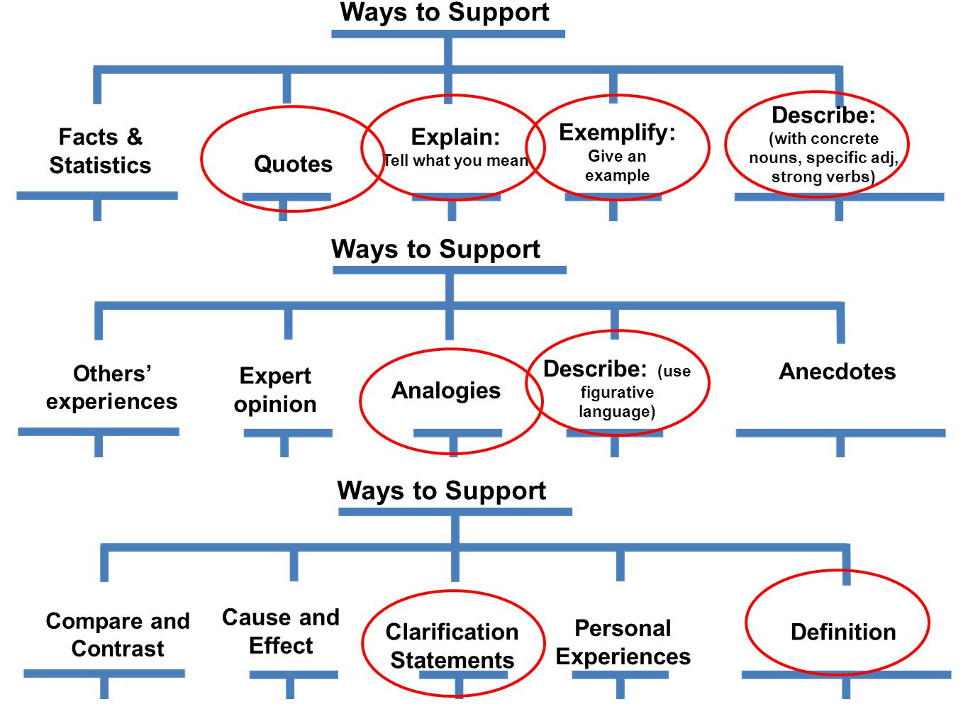 Ways to Support Others' experiences Facts & Statistics Expert opinion Analogies Ways to Support Explain: Tell what you mean Exemplify: Give an example