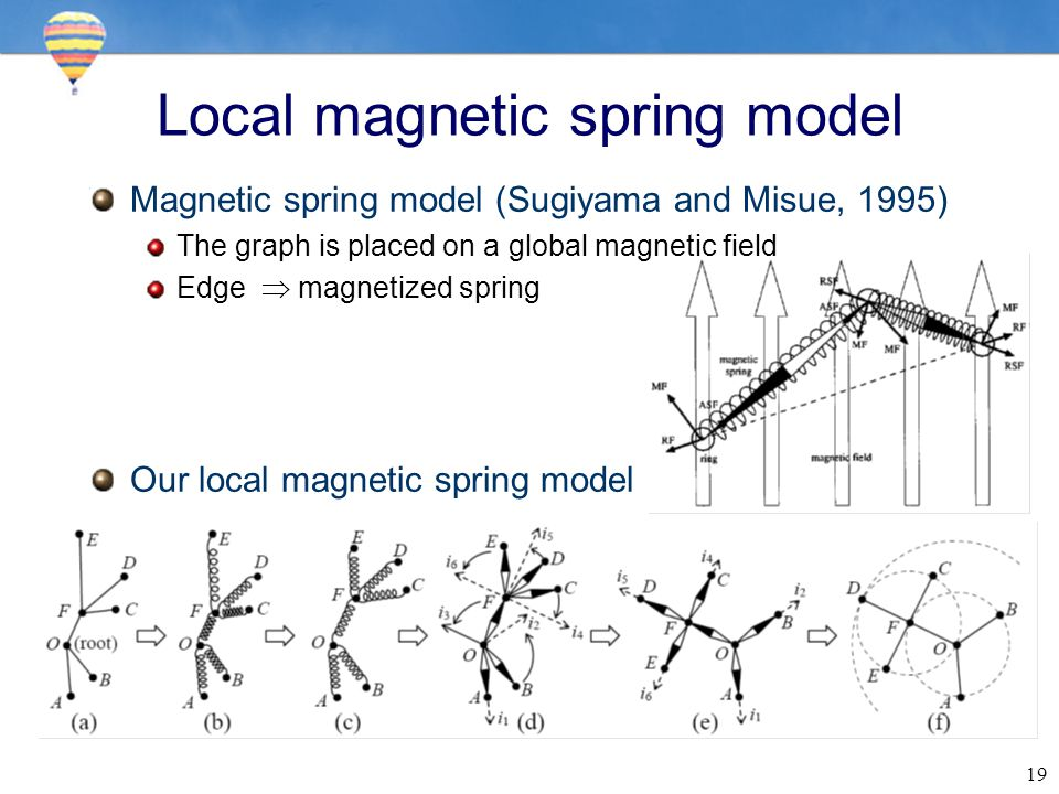 19 Local magnetic spring model Magnetic spring model (Sugiyama and Misue, 1995) The graph is placed on a global magnetic field Edge  magnetized spri