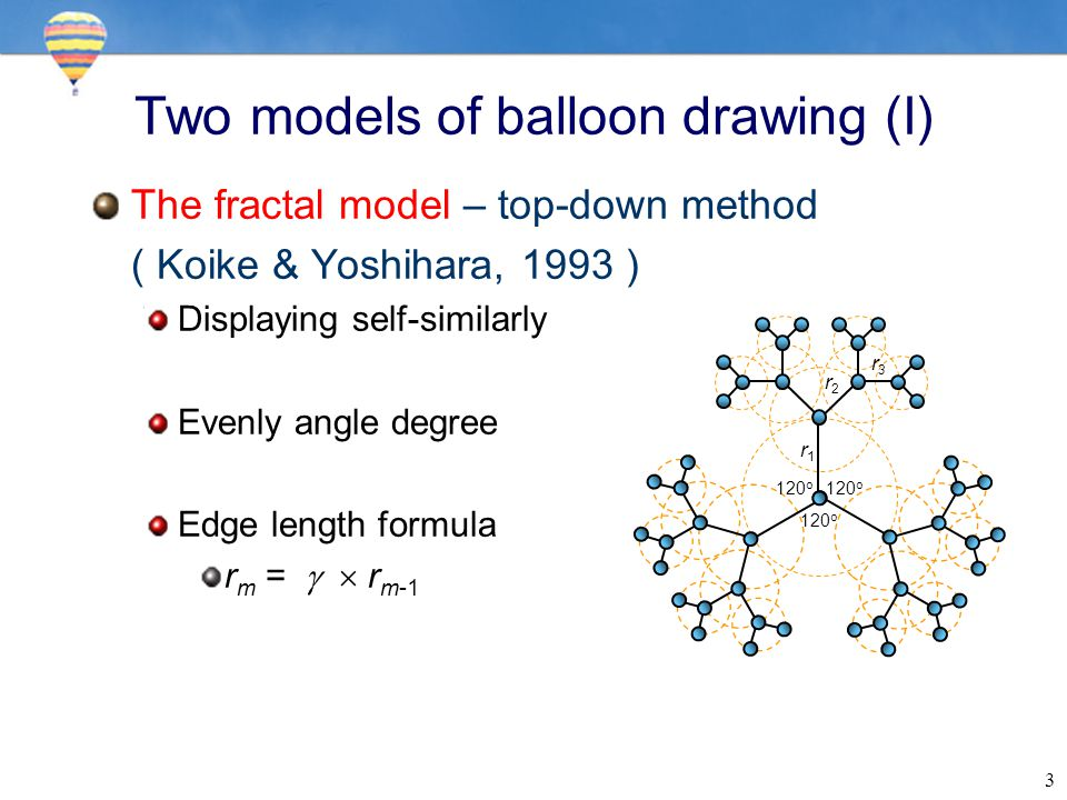 3 Two models of balloon drawing (I) The fractal model – top-down method ( Koike & Yoshihara, 1993 ) Displaying self-similarly Evenly angle degree Edge length formula r m =   r m-1 120 o r1r1 r2r2 r3r3