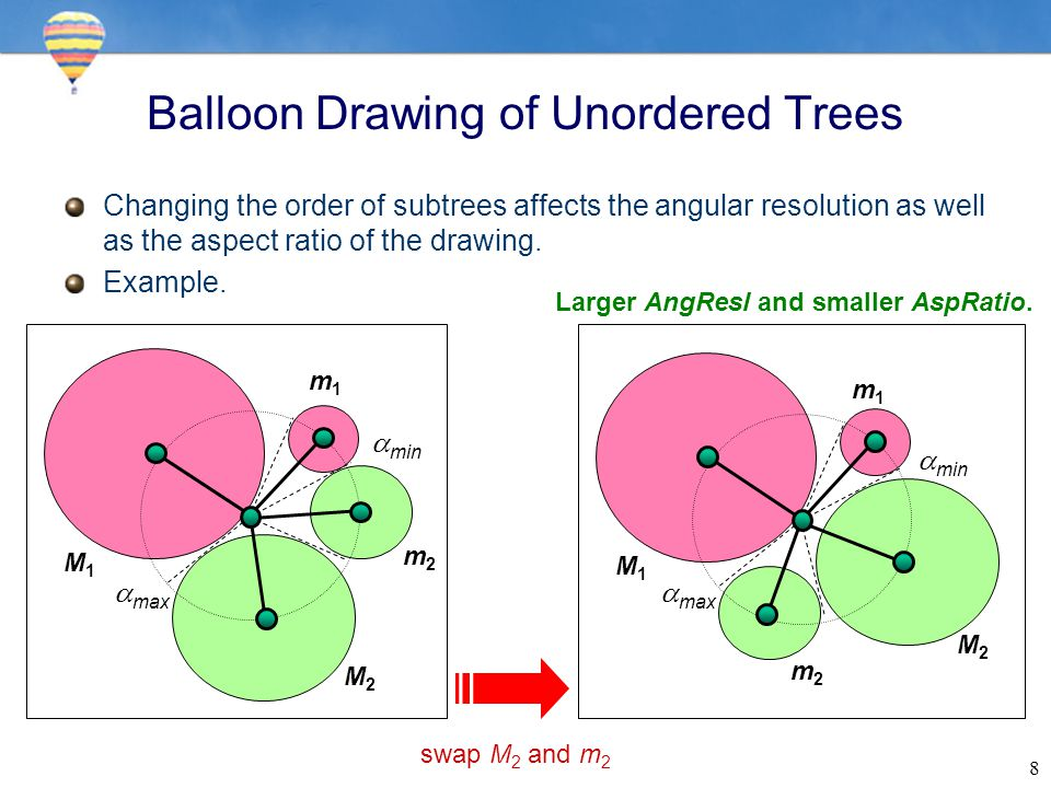 8 Balloon Drawing of Unordered Trees Changing the order of subtrees affects the angular resolution as well as the aspect ratio of the drawing.