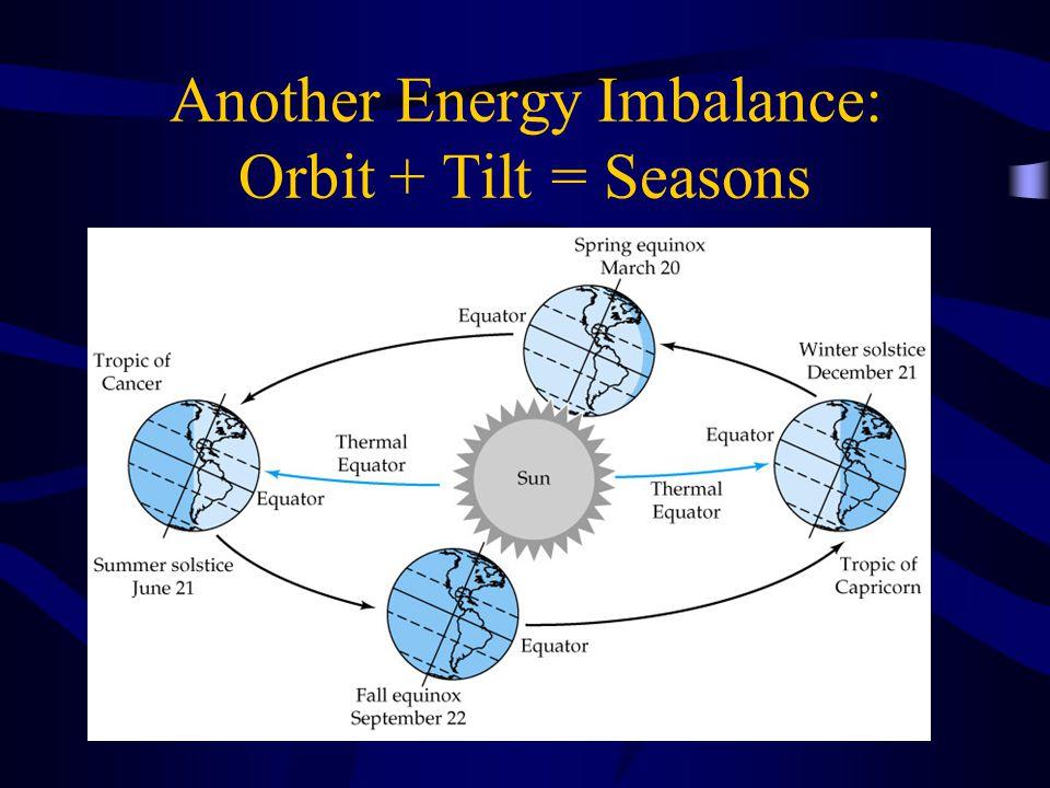 Another Energy Imbalance: Orbit + Tilt = Seasons