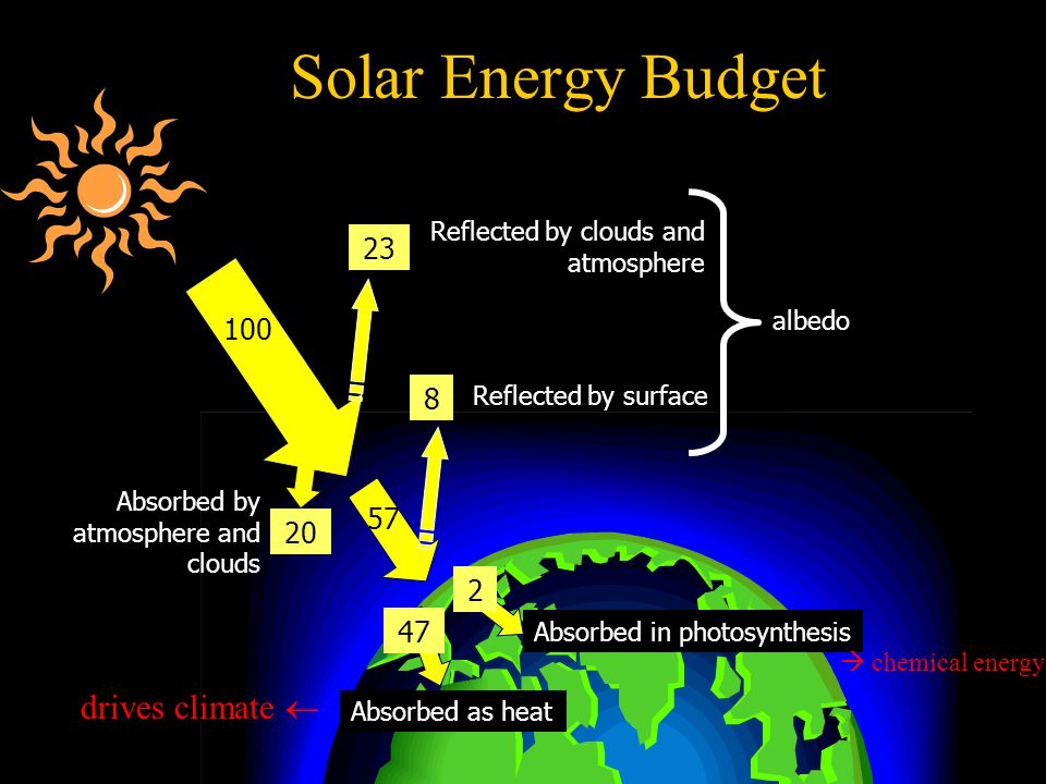 Reflected by clouds and atmosphere Reflected by surface albedo Solar Energy Budget Absorbed as heat Absorbed in photosynthesis 100 23 8 20 Absorbed by atmosphere and clouds 57 47 2  chemical energy drives climate 