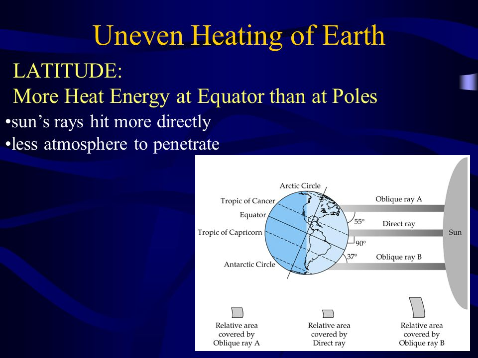 Uneven Heating of Earth LATITUDE: More Heat Energy at Equator than at Poles sun's rays hit more directly less atmosphere to penetrate