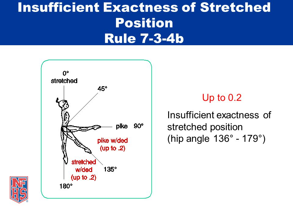 Insufficient Exactness of Stretched Position Rule 7-3-4b Up to 0.2 Insufficient exactness of stretched position (hip angle 136° - 179°)