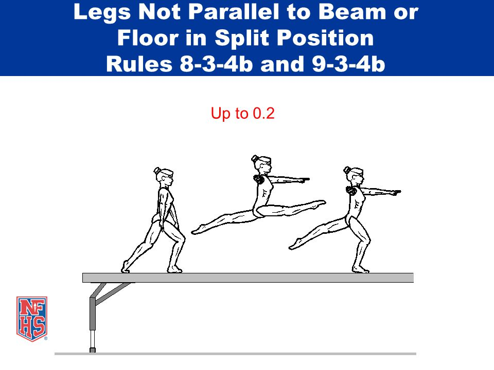 Legs Not Parallel to Beam or Floor in Split Position Rules 8-3-4b and 9-3-4b Up to 0.2