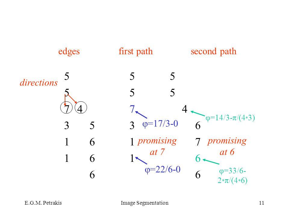 E.G.M. PetrakisImage Segmentation11 555 555 7474 3536 1617 1616 66 second path promising at 7 φ=17/3-0 φ=14/3-π/(4 * 3) edges directions φ=22/6-0 firs