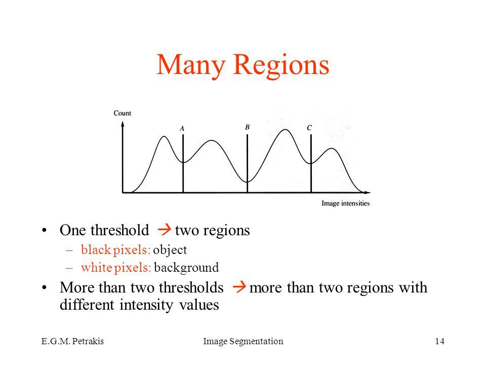 E.G.M. PetrakisImage Segmentation14 Many Regions One threshold  two regions –black pixels: object –white pixels: background More than two thresholds