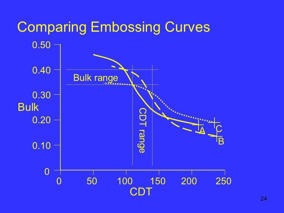 24 Comparing Embossing Curves A B C 0.50 Bulk CDT 050100150200250 0.10 0 0.20 0.30 0.40 CDT range Bulk range