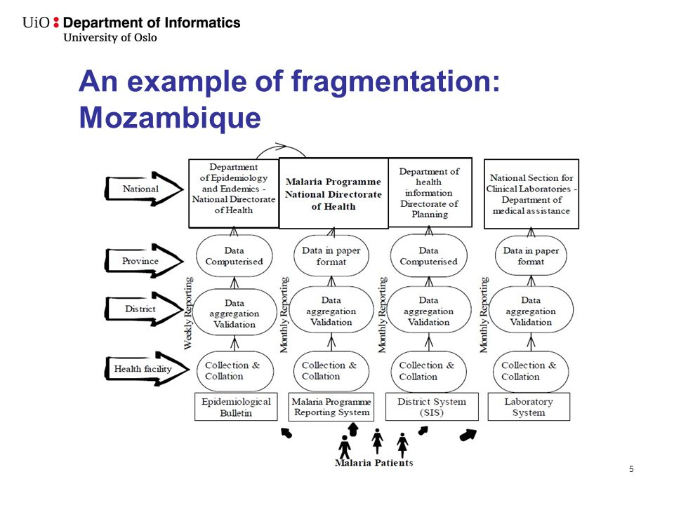 An example of fragmentation: Mozambique 5