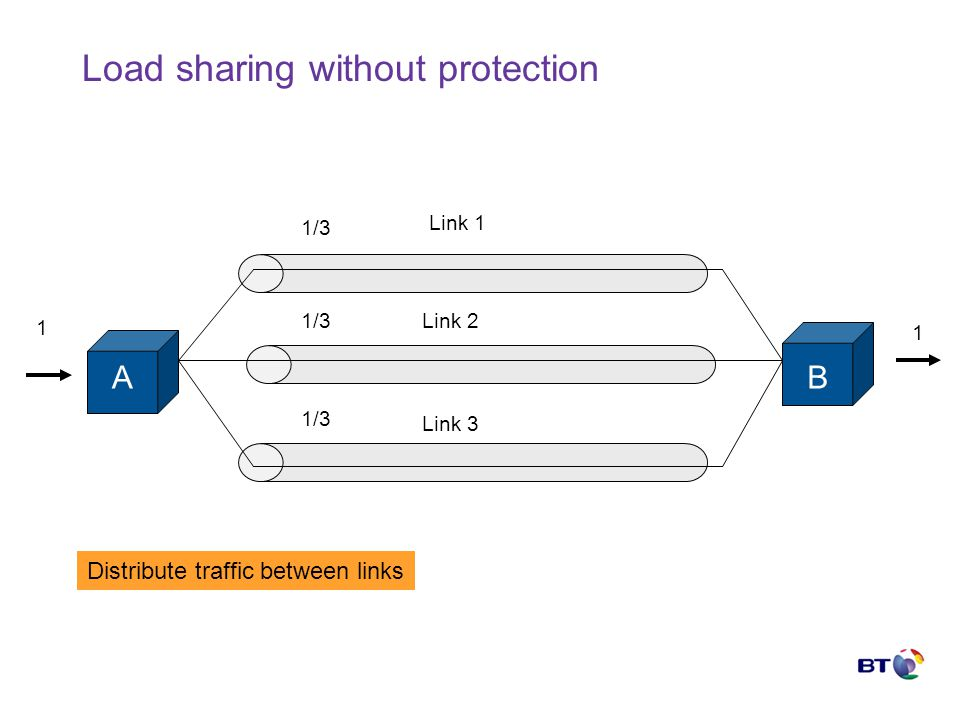 Load sharing without protection AB Link 1 Link 2 Link 3 1 1 1/3 Distribute traffic between links