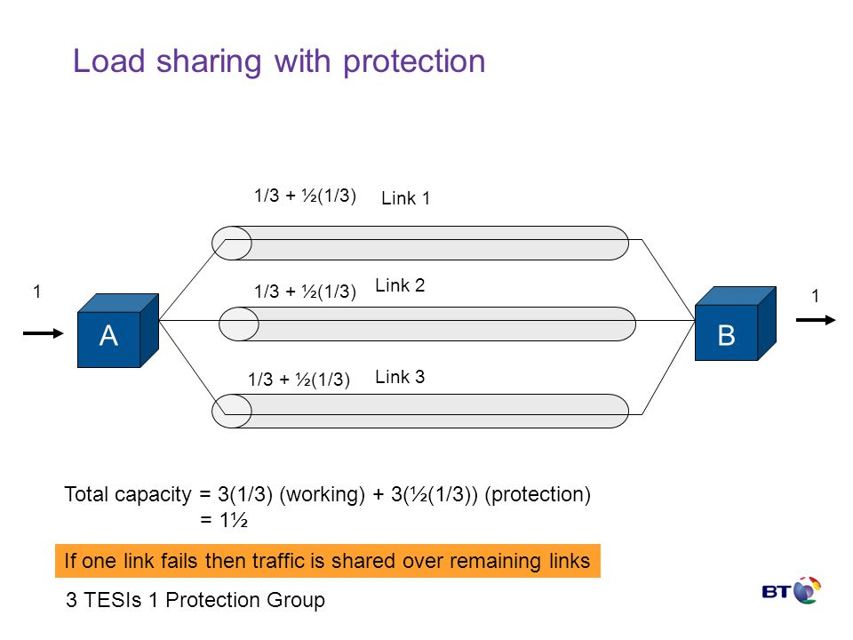 Load sharing with protection AB Link 1 Link 2 Link 3 1 1 1/3 + ½(1/3) Total capacity = 3(1/3) (working) + 3(½(1/3)) (protection) = 1½ If one link fails then traffic is shared over remaining links 3 TESIs 1 Protection Group