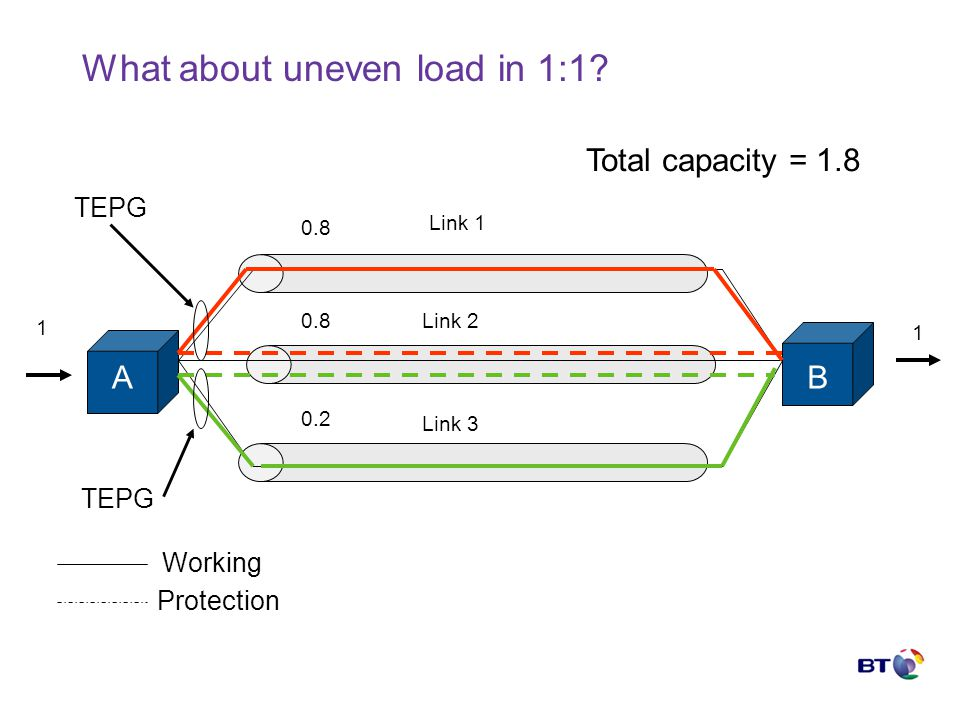 What about uneven load in 1:1.