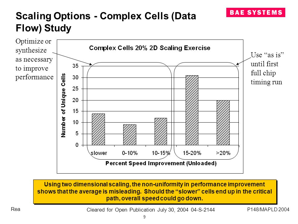 9 Cleared for Open Publication July 30, 2004 04-S-2144 P148/MAPLD 2004 Rea Scaling Options - Complex Cells (Data Flow) Study Using two dimensional scaling, the non-uniformity in performance improvement shows that the average is misleading.