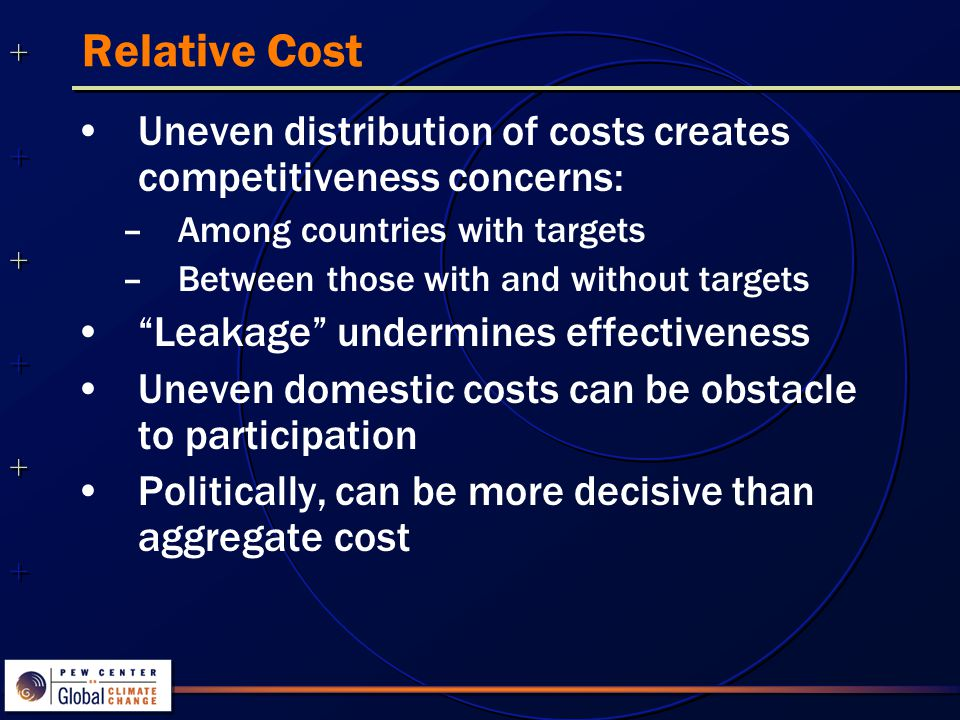 ++++++++++++++ ++++++++++++++ Relative Cost Uneven distribution of costs creates competitiveness concerns: –Among countries with targets –Between those with and without targets Leakage undermines effectiveness Uneven domestic costs can be obstacle to participation Politically, can be more decisive than aggregate cost