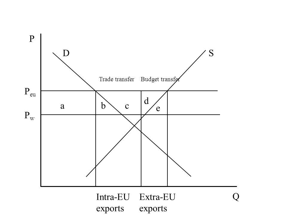 P Q DS PwPw P eu abc d e Intra-EU exports Extra-EU exports Trade transferBudget transfer