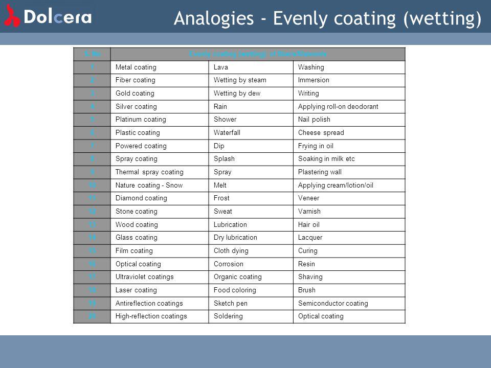 Analogies - Evenly coating (wetting) S. NoEvenly coating (wetting) of fibers/filaments 1 Metal coatingLavaWashing 2 Fiber coatingWetting by steamImmer