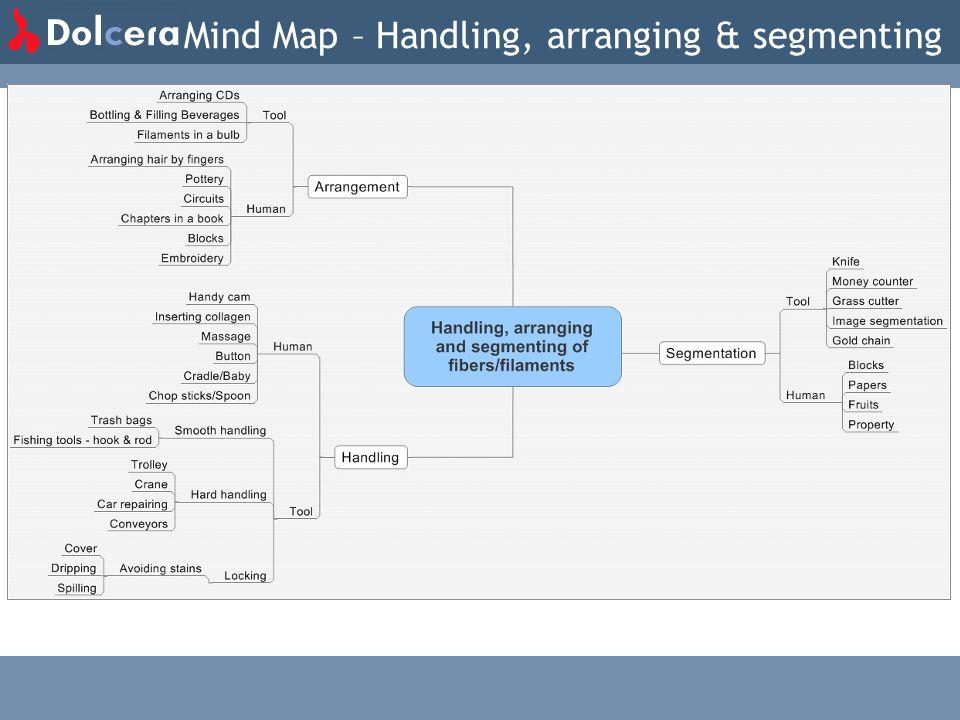 Mind Map – Handling, arranging & segmenting