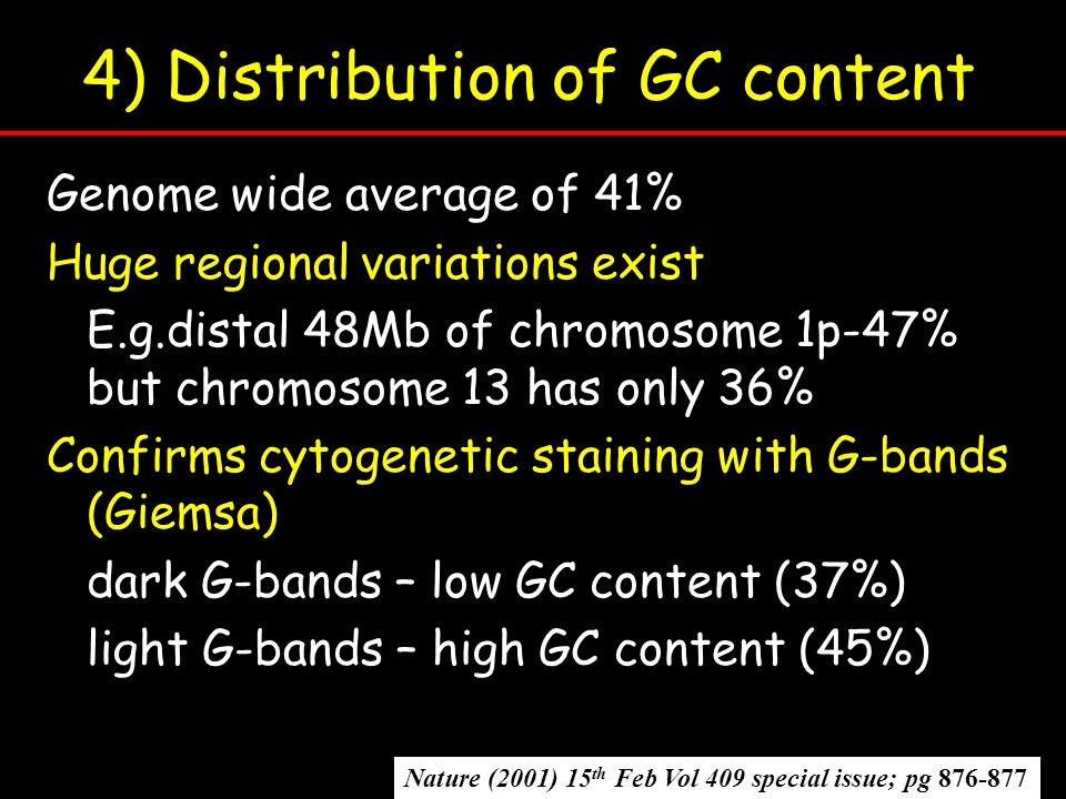 4) Distribution of GC content Genome wide average of 41% Huge regional variations exist E.g.distal 48Mb of chromosome 1p-47% but chromosome 13 has only 36% Confirms cytogenetic staining with G-bands (Giemsa) dark G-bands – low GC content (37%) light G-bands – high GC content (45%) Nature (2001) 15 th Feb Vol 409 special issue; pg