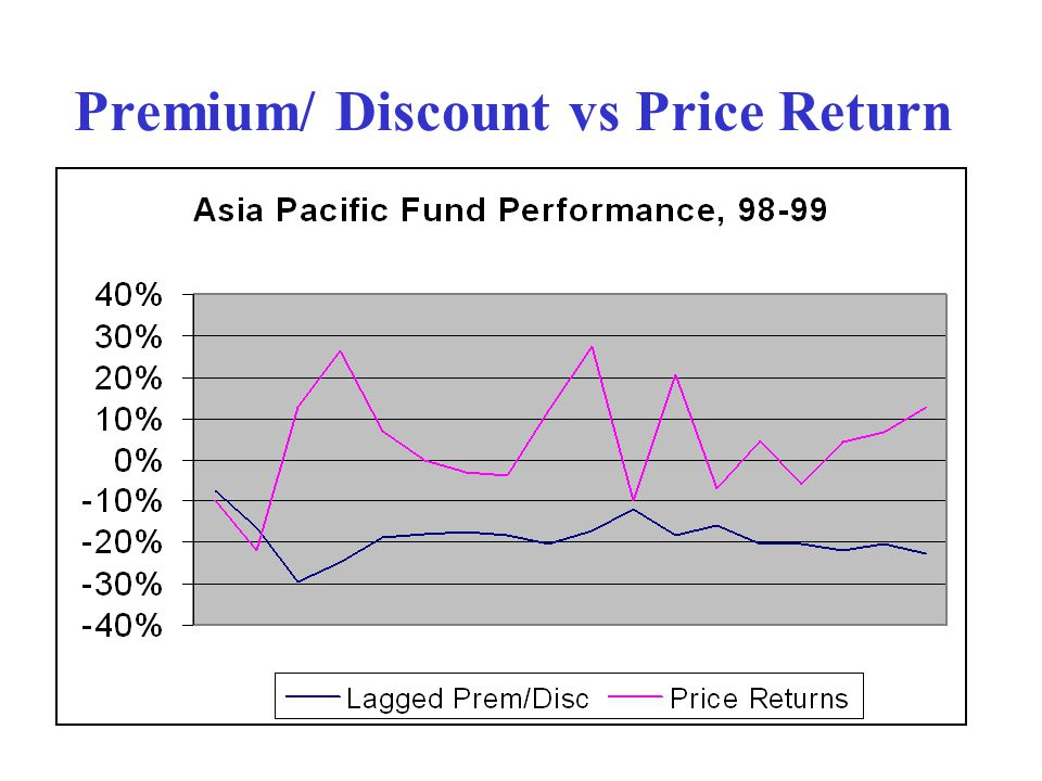Premium/ Discount vs Price Return