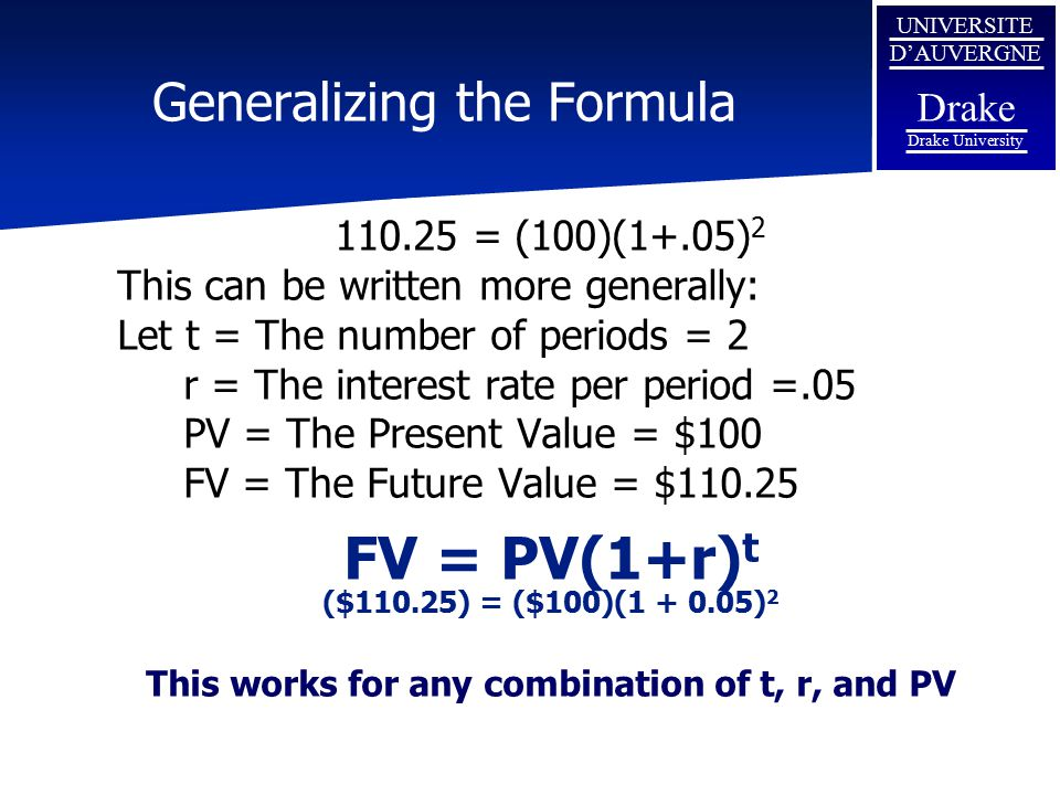 UNIVERSITE D'AUVERGNE Drake Drake University Future Value Interest Factor FV = PV(1+r) t (1+r) t is called the Future Value Interest Factor (FVIF r,t ) FVIF's can be found in tables or calculated Interest Rate 4.04.55.05.5 Periods 1 2 3 1.1025 OR (1+.05) 2 = 1.1025 Either way original equation can be rewritten: FV = PV(1+r) t = PV(FVIF r,t )