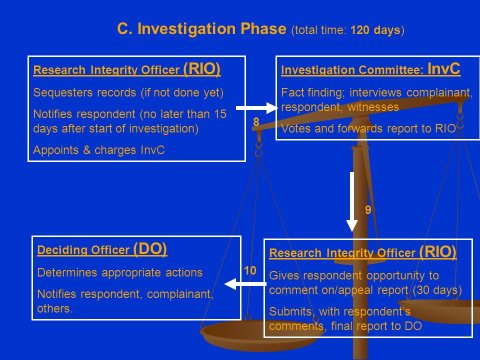 Research Integrity Officer (RIO) Sequesters records (if not done yet) Notifies respondent (no later than 15 days after start of investigation) Appoints & charges InvC Investigation Committee: InvC Fact finding; interviews complainant, respondent, witnesses Votes and forwards report to RIO Deciding Officer (DO) Determines appropriate actions Notifies respondent, complainant, others.