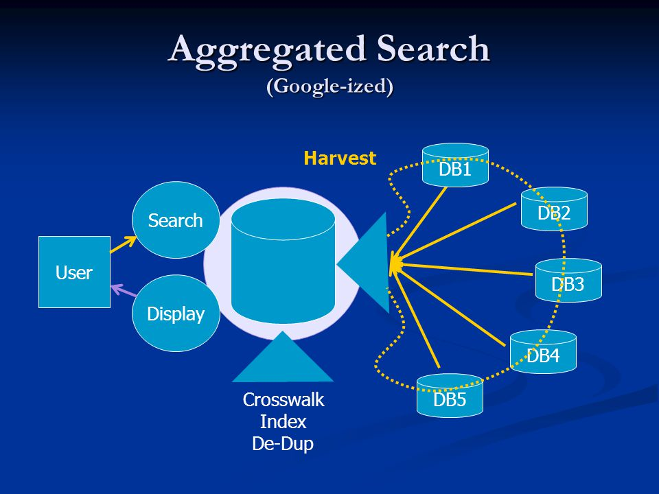 Aggregated Search (Google-ized) Search Harvest Crosswalk Index De-Dup DB1 DB2 DB4 DB5 User DB3 Display