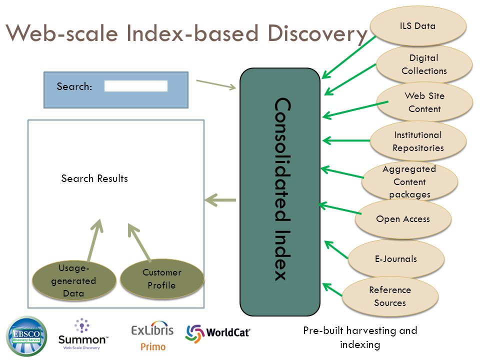 Web-scale Index-based Discovery Search: Digital Collections Web Site Content Institutional Repositories … E-Journals Reference Sources Search Results Pre-built harvesting and indexing Consolidated Index ILS Data Aggregated Content packages Usage- generated Data Customer Profile Open Access