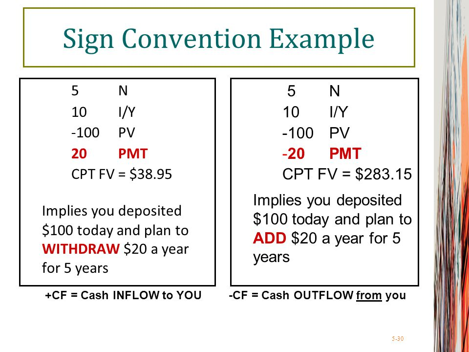 5-30 Sign Convention Example 5 N 10 I/Y -100PV 20PMT CPT FV = $38.95 Implies you deposited $100 today and plan to WITHDRAW $20 a year for 5 years 5 N