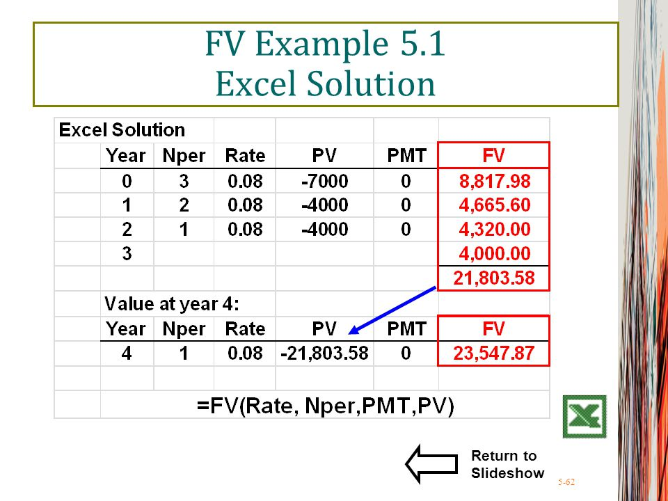 5-62 FV Example 5.1 Excel Solution Return to Slideshow