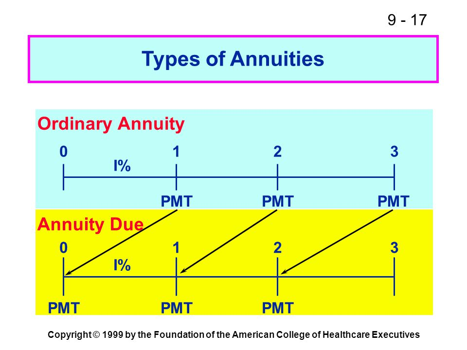 9 - 17 Copyright © 1999 by the Foundation of the American College of Healthcare Executives Ordinary Annuity PMT 0123 I% PMT 0123 I% PMT Annuity Due Ty