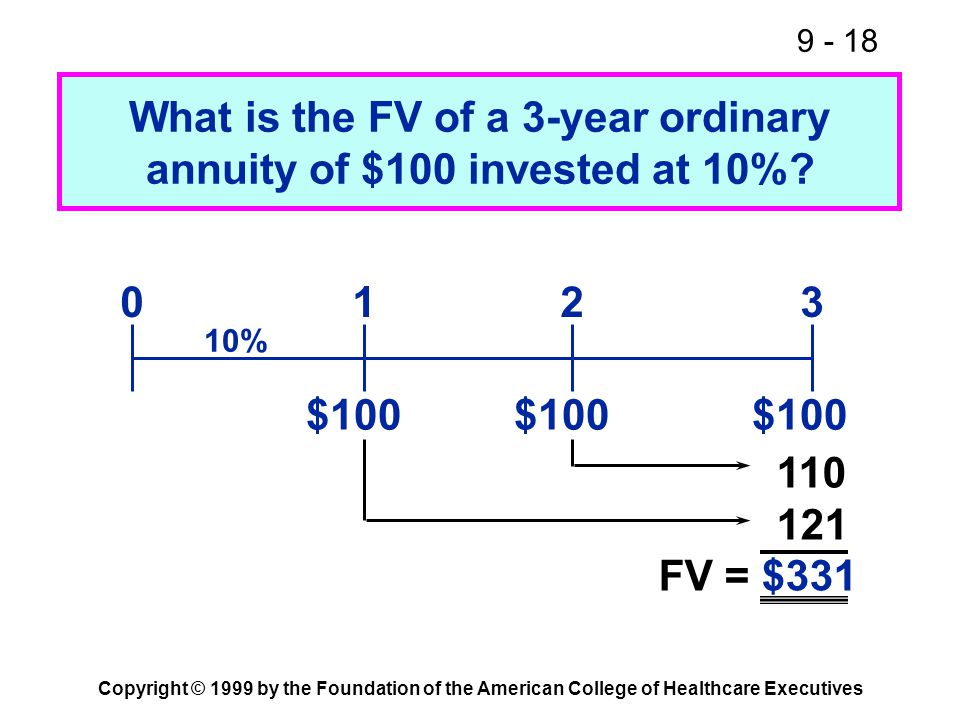 9 - 18 Copyright © 1999 by the Foundation of the American College of Healthcare Executives What is the FV of a 3-year ordinary annuity of $100 investe