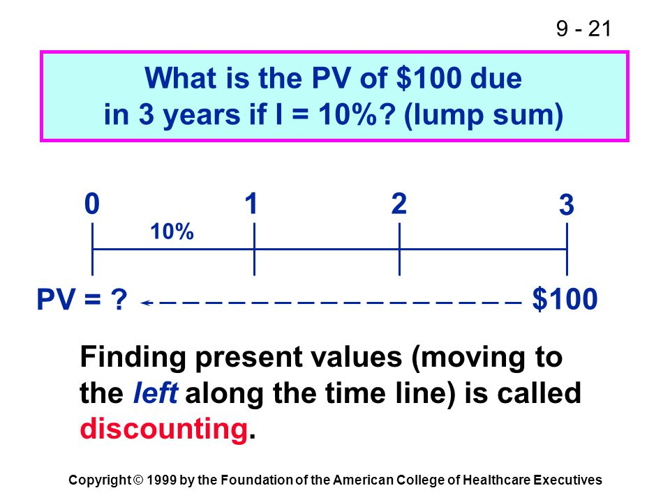 9 - 21 Copyright © 1999 by the Foundation of the American College of Healthcare Executives 10% What is the PV of $100 due in 3 years if I = 10%? (lump