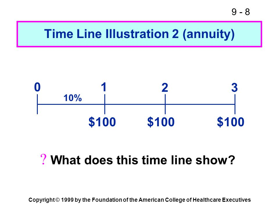 9 - 8 Copyright © 1999 by the Foundation of the American College of Healthcare Executives Time Line Illustration 2 (annuity) $100 01 23 10%  What doe