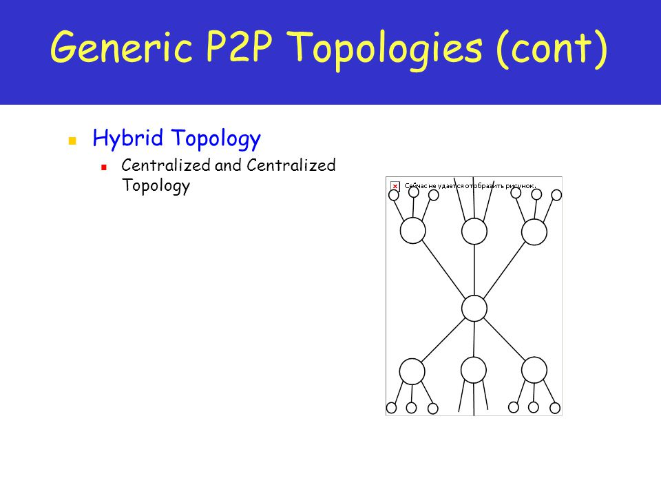 Generic P2P Topologies (cont) Hybrid Topology Centralized and Centralized Topology