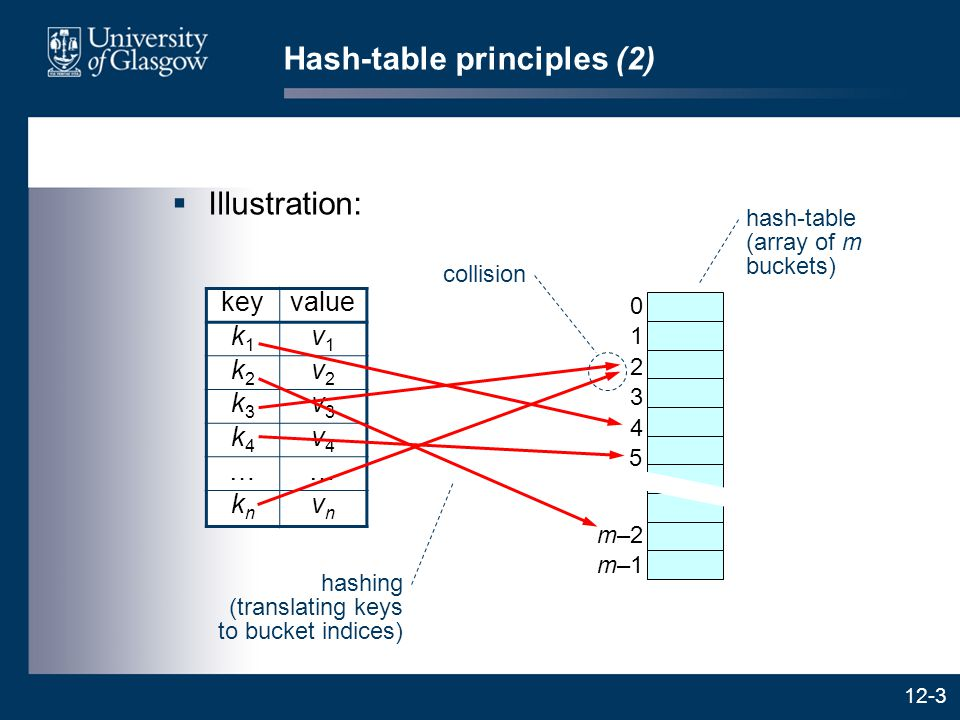 12-3 Hash-table principles (2)  Illustration: keyvalue k1k1 v1v1 k2k2 v2v2 k3k3 v3v3 k4k4 v4v4 …… knkn vnvn 0 1 2 3 4 5 m–1 m–2 hash-table (array of m buckets) hashing (translating keys to bucket indices) collision