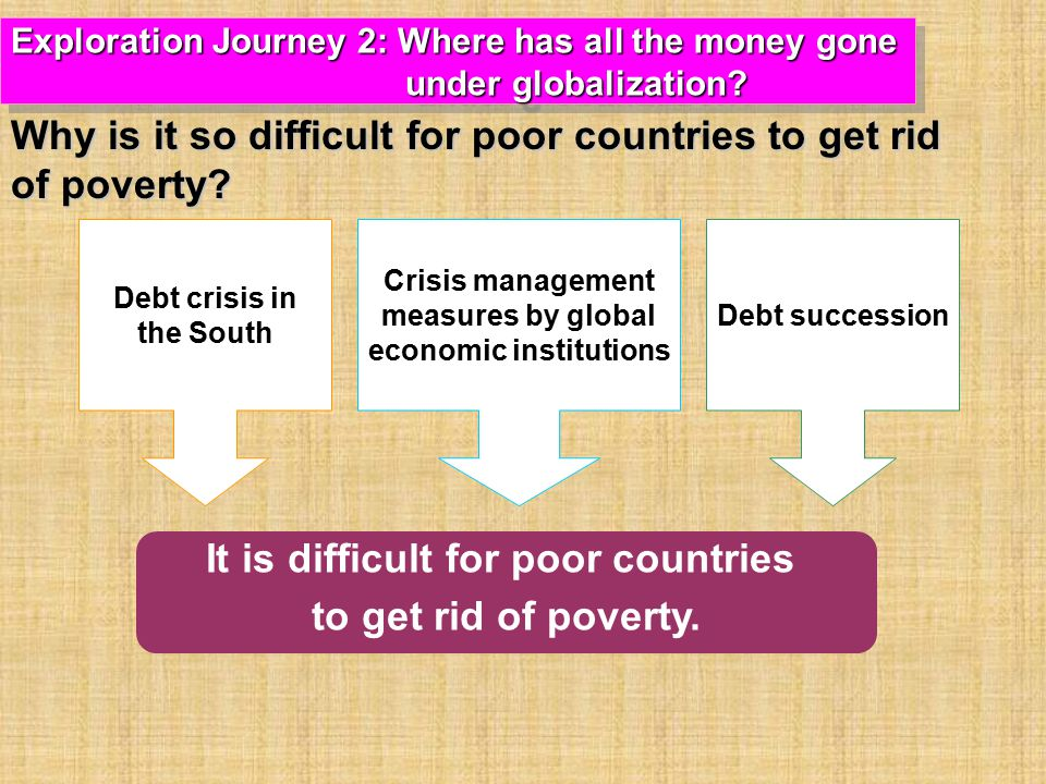 Debt crisis in the South Crisis management measures by global economic institutions Debt succession It is difficult for poor countries to get rid of poverty.