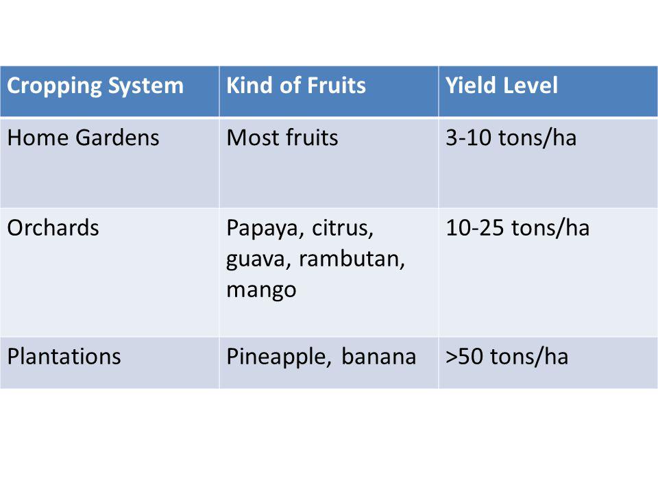 Cropping SystemKind of FruitsYield Level Home GardensMost fruits3-10 tons/ha OrchardsPapaya, citrus, guava, rambutan, mango 10-25 tons/ha PlantationsPineapple, banana>50 tons/ha