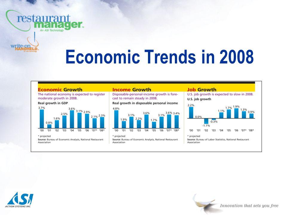Economic Trends in 2008