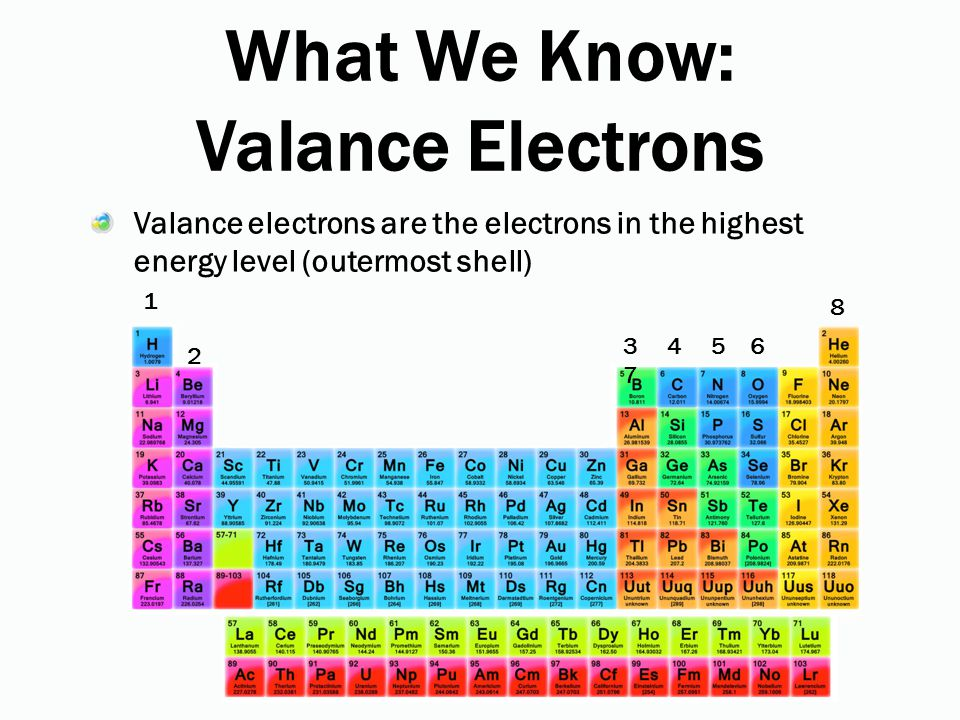 What We Know: Valance Electrons Valance electrons are the electrons in the highest energy level (outermost shell) 1 2 3 4 5 6 7 8