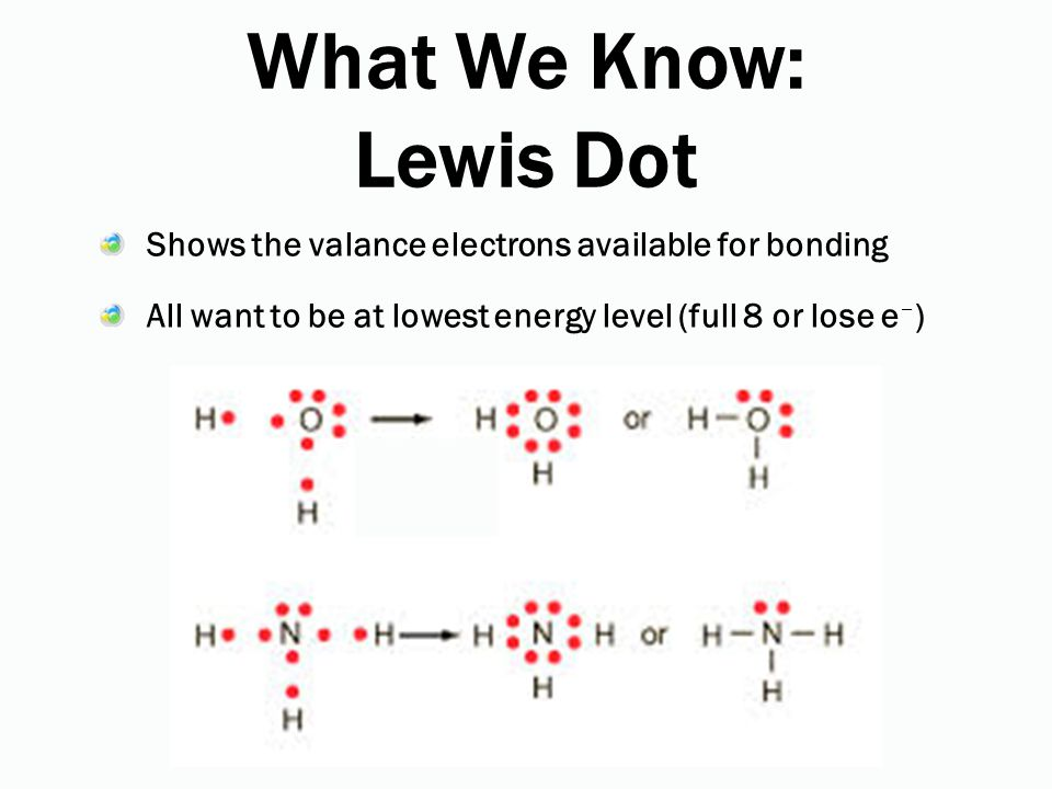 What We Know: Lewis Dot Shows the valance electrons available for bonding All want to be at lowest energy level (full 8 or lose e – )
