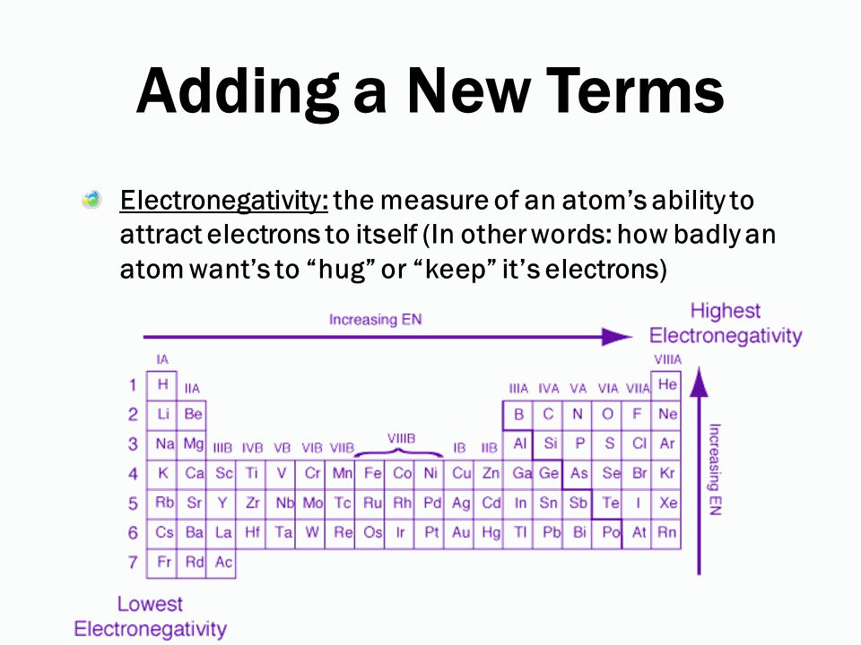 Adding a New Terms Electronegativity: the measure of an atom's ability to attract electrons to itself (In other words: how badly an atom want's to hug or keep it's electrons)
