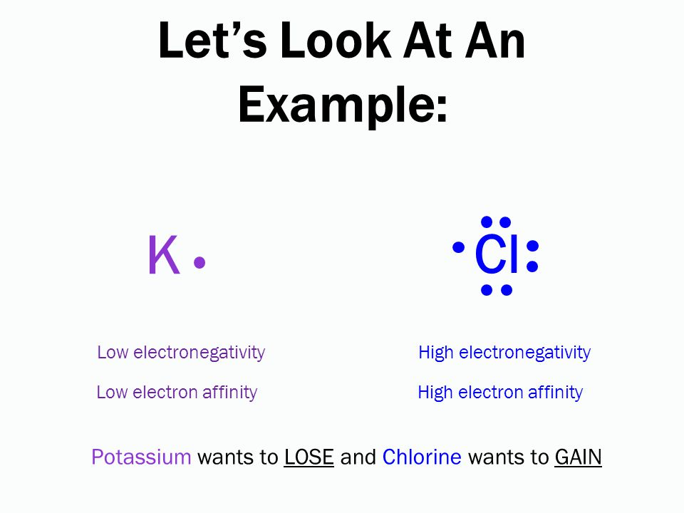 Let's Look At An Example: Cl K Low electronegativity Low electron affinity High electronegativity High electron affinity Potassium wants to LOSE and Chlorine wants to GAIN
