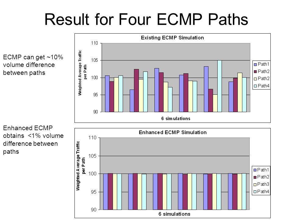 IETF77, Anaheim CA6 Result for Ten ECMP Paths Enhanced ECMP obtains <1% volume difference between paths ECMP can get ~15% volume difference between paths The more ECMP paths, the worse Hash perform