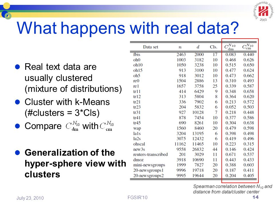 What happens with real data.